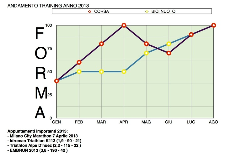 GRAFICO ANDAMENTO TRAINING 2013